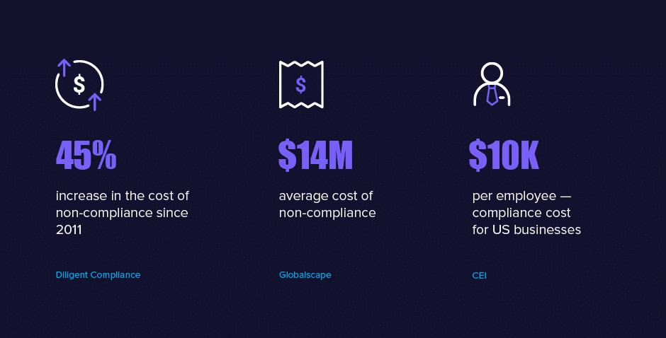 Compliance Landscape 3